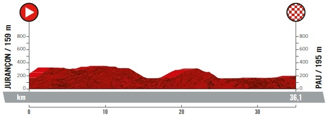 Stage 10 ITT profile